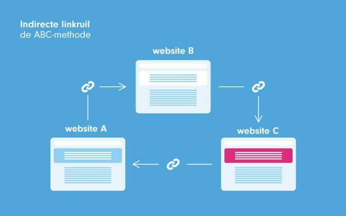 linkruil abc-methode backlinks seo